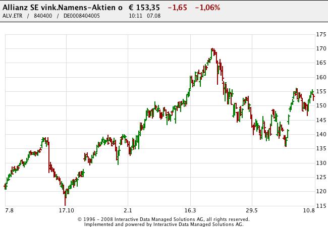 150807 Allianz