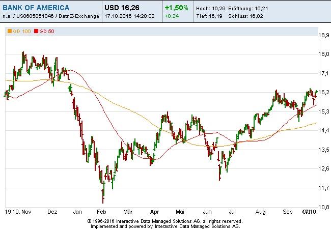 bank-of-america-17-10-16
