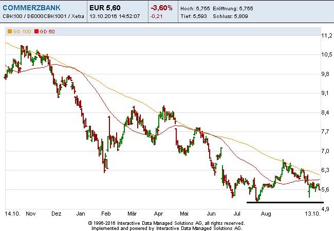 commerzbank-13-10-16