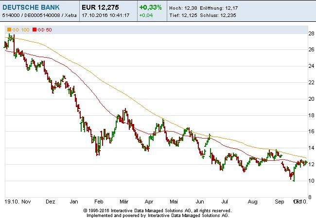 deutsche-bank-17-10-16
