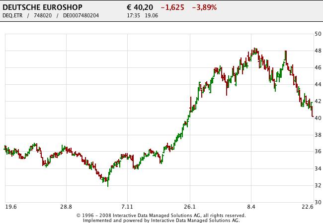 150619 Deutsche Euroshop