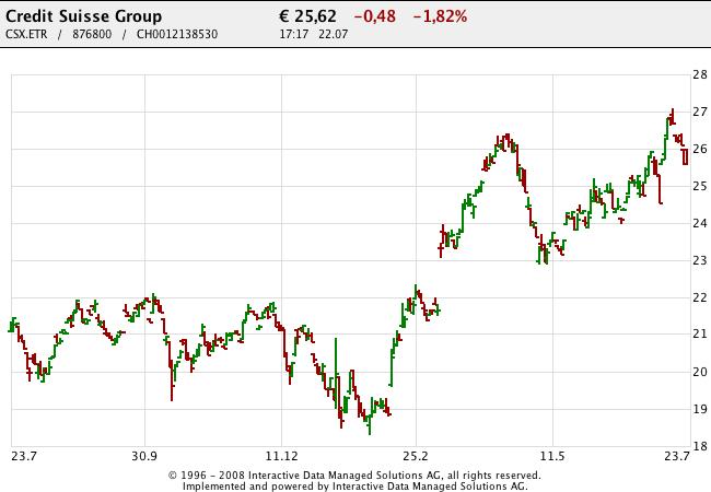 150723 Credit Suisse