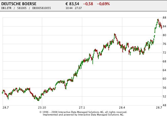 150727 Deutsche Börse