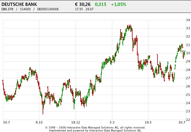 150730 Deutsche Bank