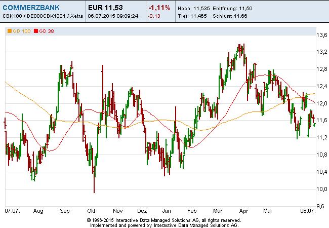 Commerzbank-06-07-15