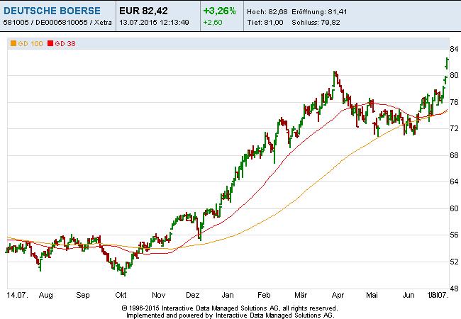 Deutsche-Börse-13-07-15