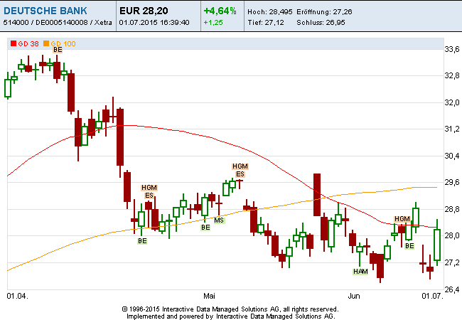 Deutsche-Bank-01-07-15