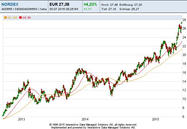 Nordex-30-07-15