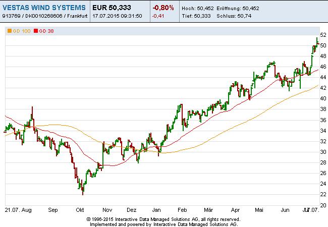Vestas-EUR-17-07-15