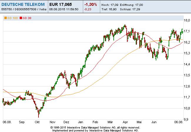 Deutsche-Telekom-06-08-15