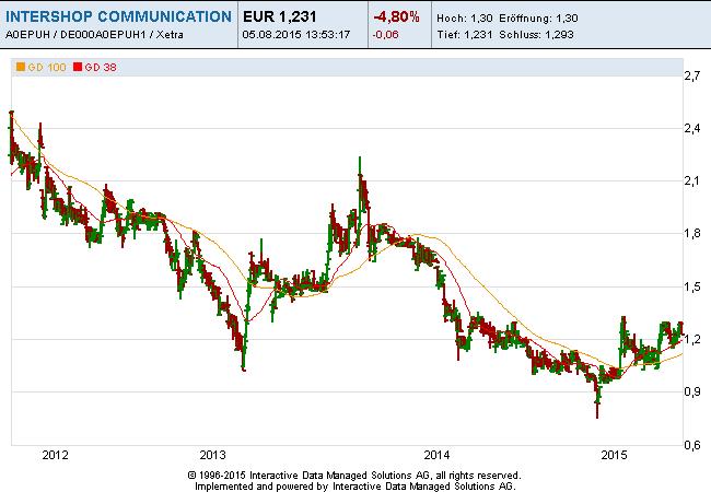 Intershop-Communications-05-08-15