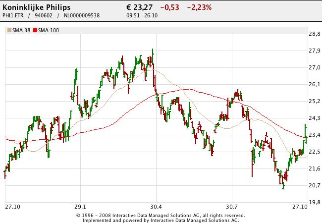 151026 Philips