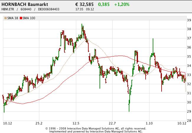 151210 Hornbach Baumarkt