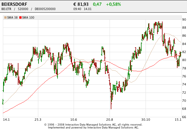 160114 Beiersdorf