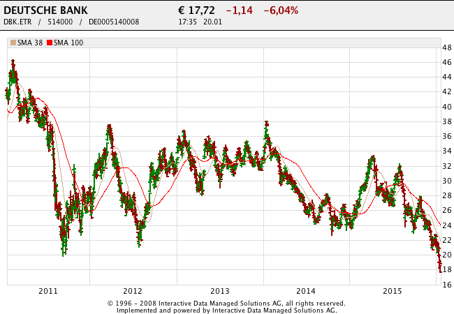 160121 Deutsche Bank