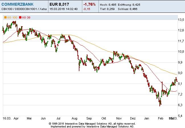 Commerzbank-15-3-16