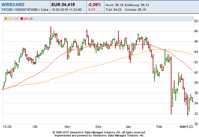 Wirecard-15-3-16 Bar