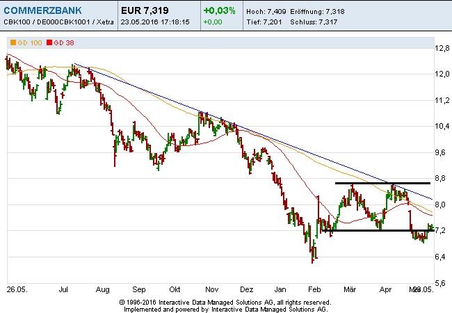 Commerzbank Charttechnik 23-05-16