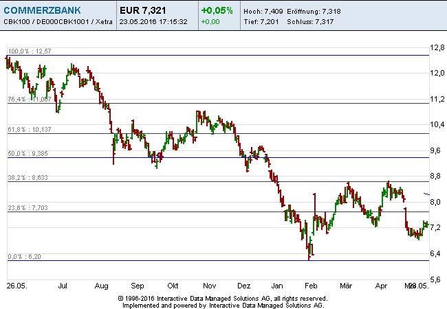 Commerzbank Fibonacci 23-05-16
