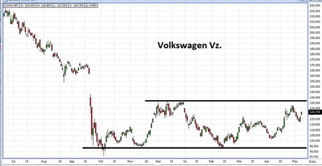 Volkswagen Discount Zertifikat 10-05-16