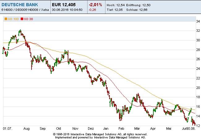 Deutsche-Bank-30-06-16