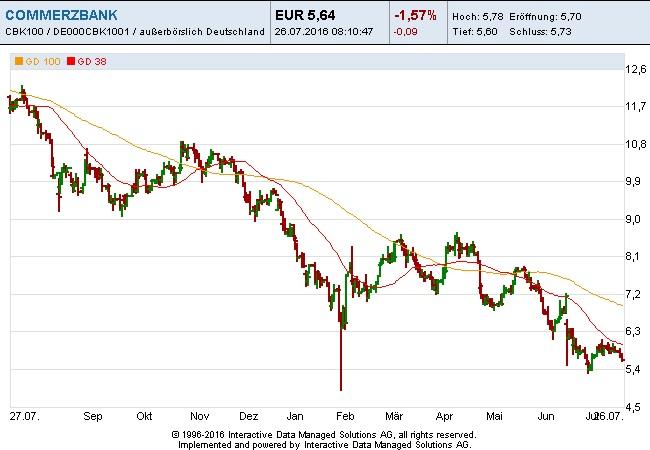 Commerzbank-26-07-16