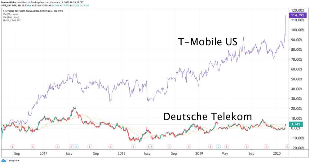 Chartvergleich Deutsche Telekom und T-Mobile US