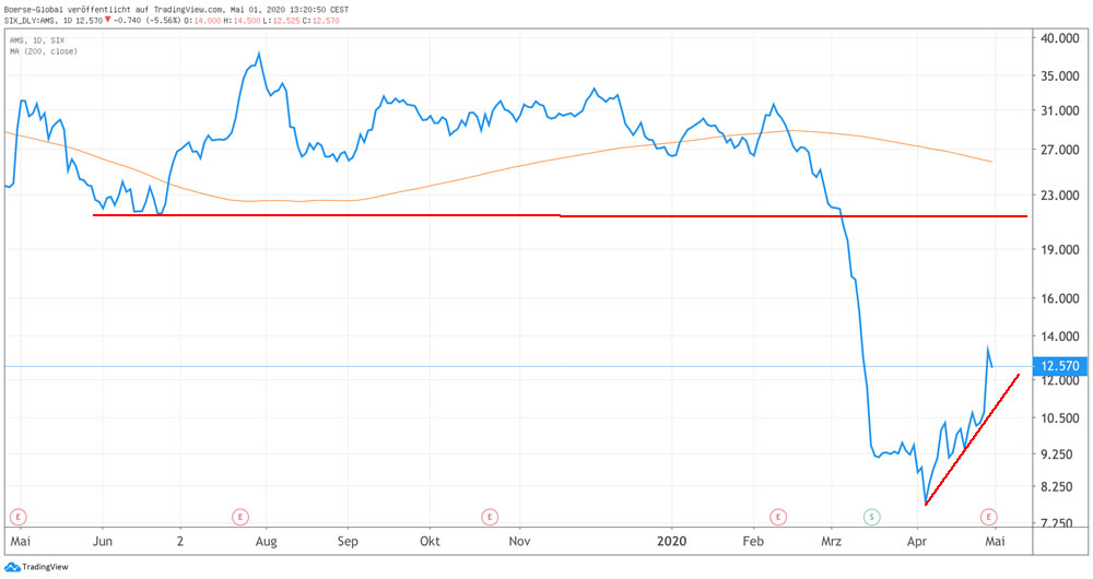 Chart AMS