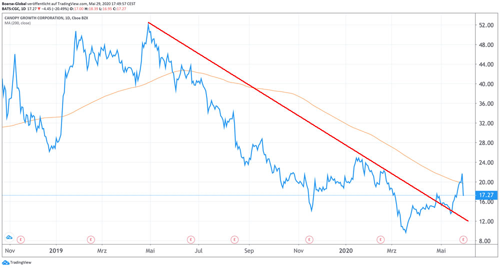 Chart Canopy Growth