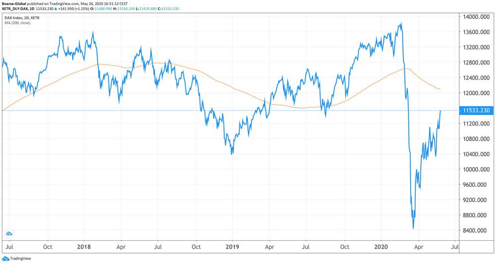 Chart DAX