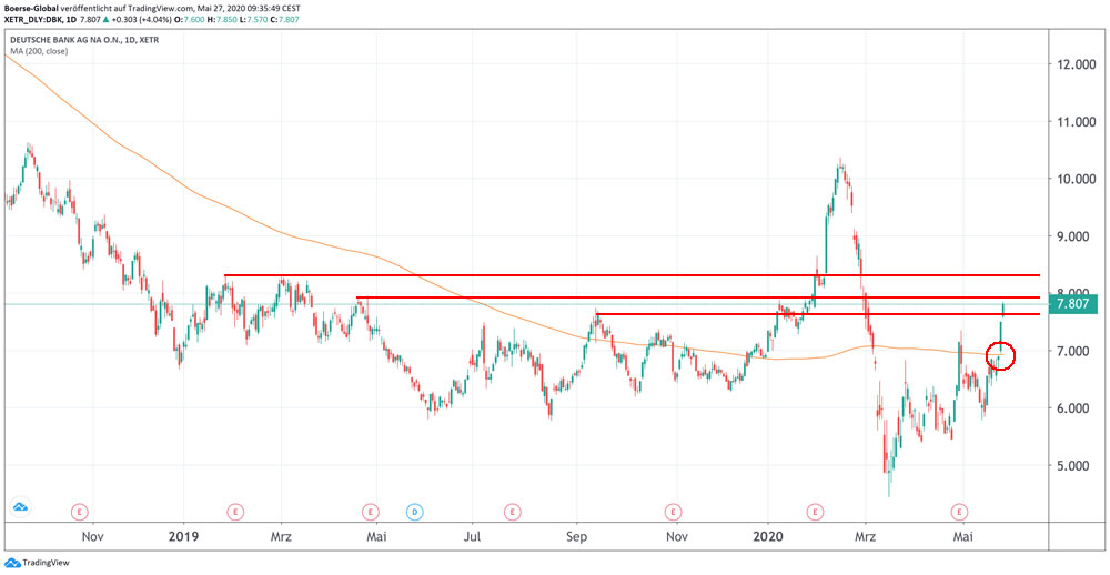 Chart Deutsche Bank