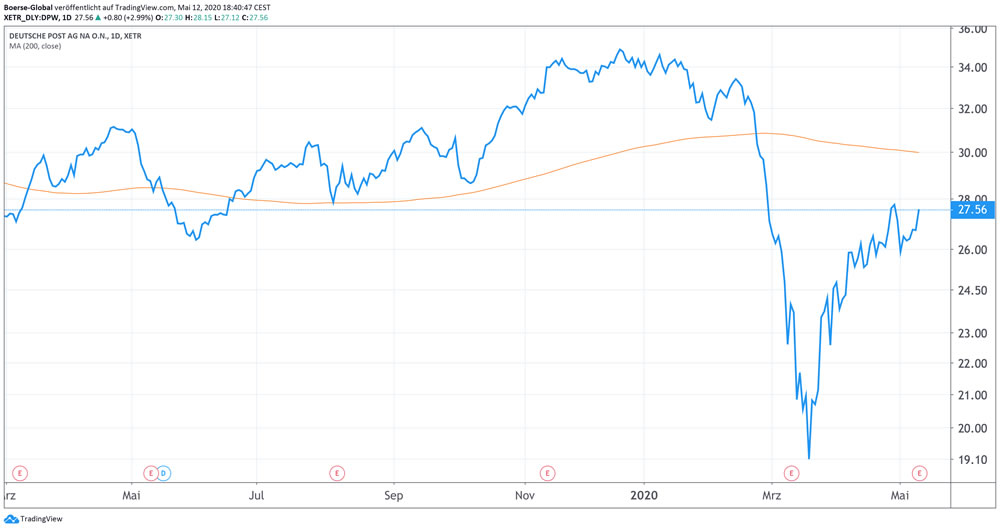 Chart Deutsche Post