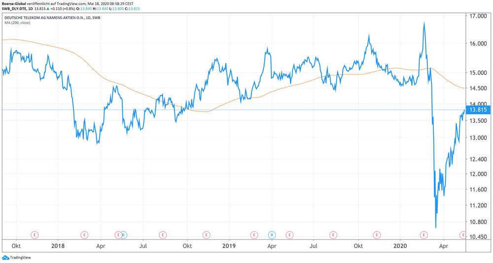Chart Deutsche Telekom