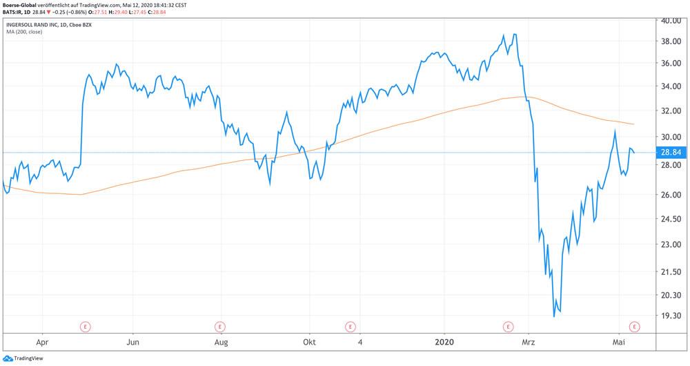 Chart Ingersoll-Rand