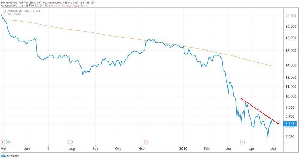 Chart Lufthansa
