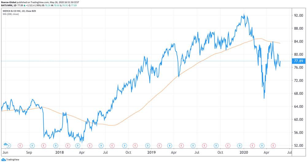 Chart Merck