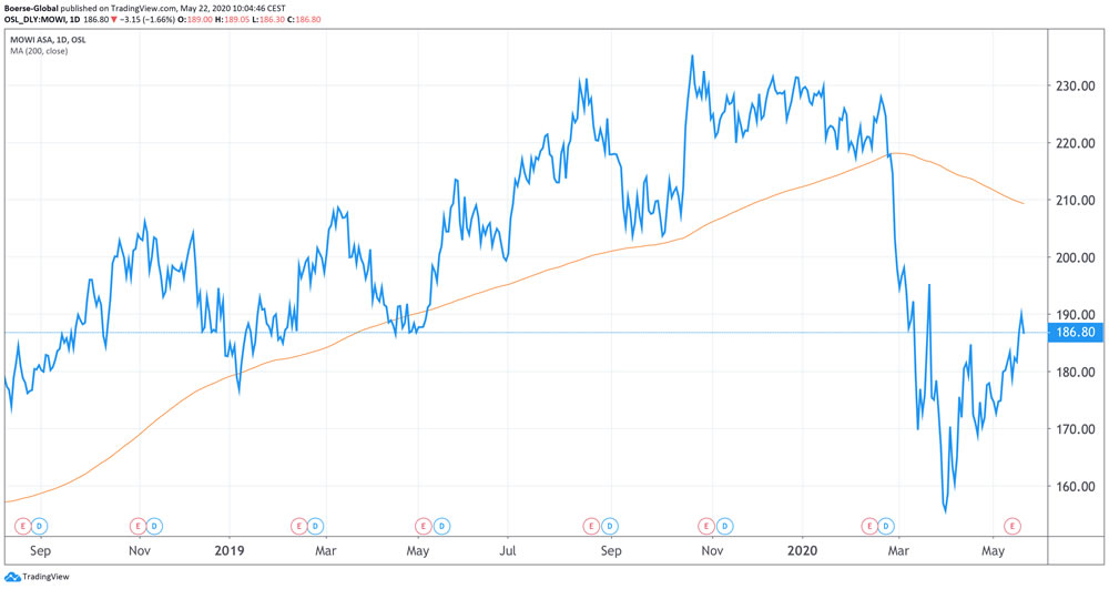 Chart Mowi
