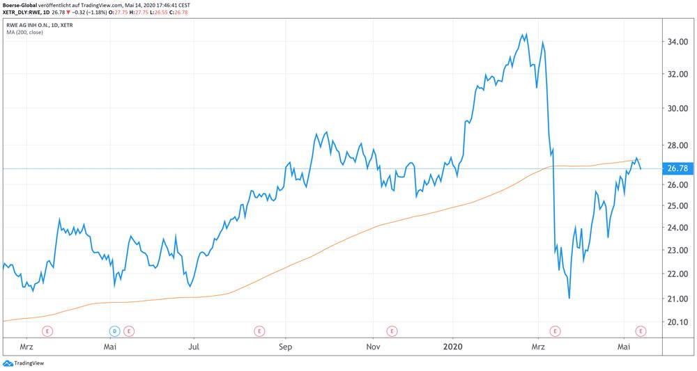Chart RWE