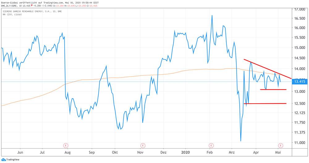 Chart Siemens Gamesa