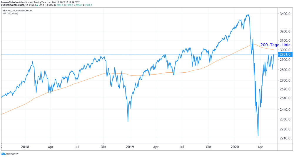 Chart S&P 500