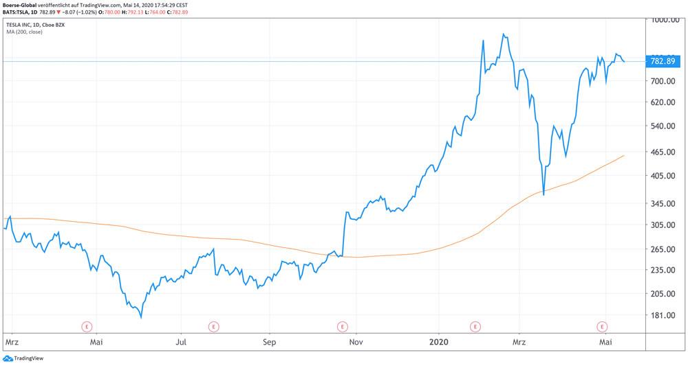 Chart Tesla