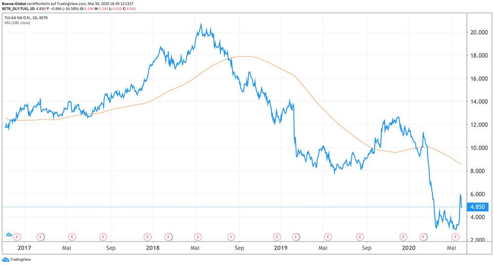Chart TUI