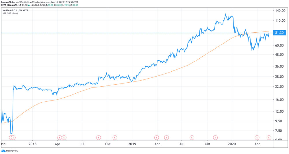 Chart Varta