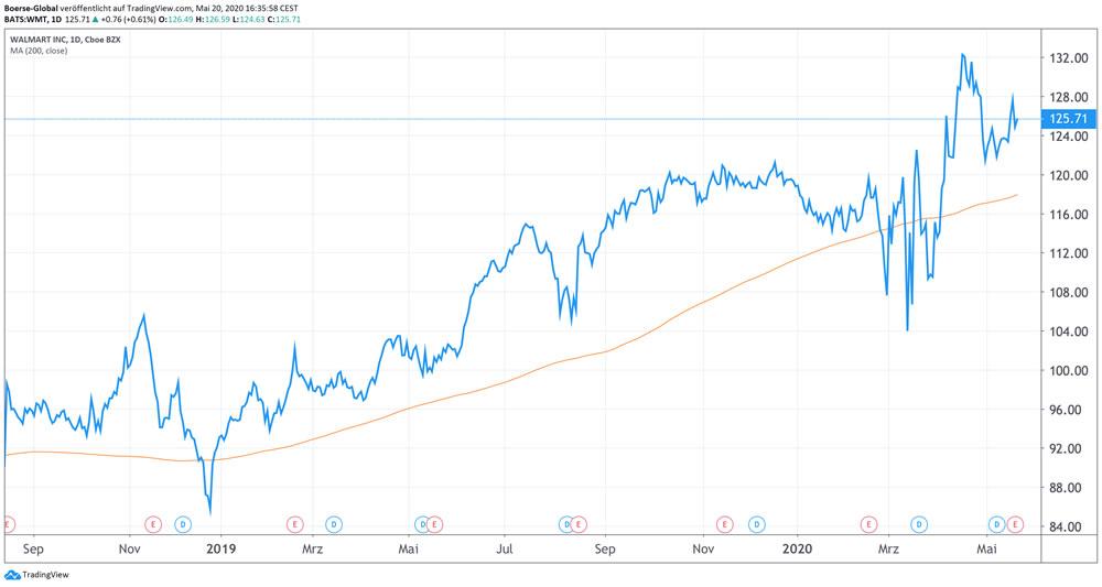 Chart Walmart