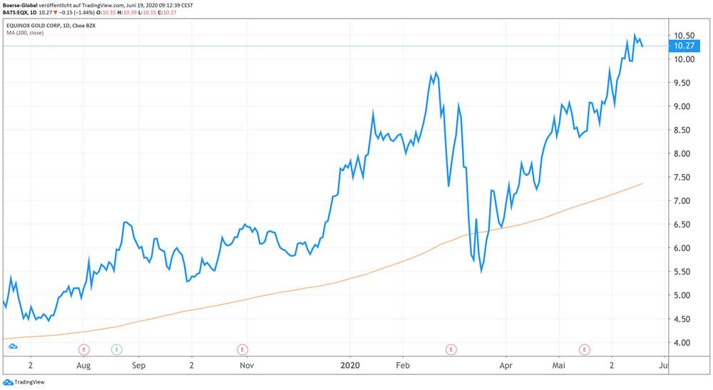 Chart Equinox Gold