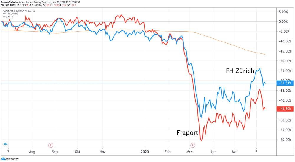 Performance-Vergleich Fraport / Flughafen Zürich