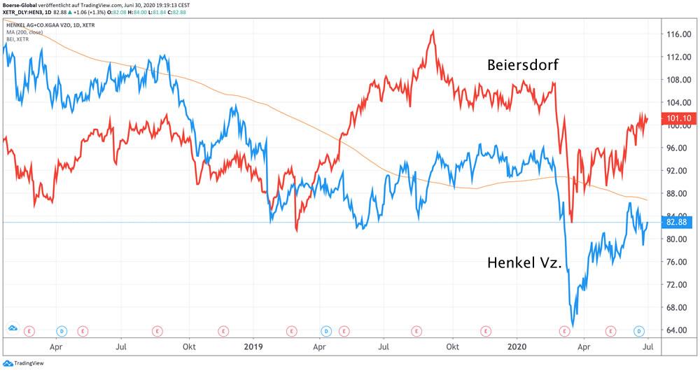 Chartvergleich Henkel und Beiersdorf