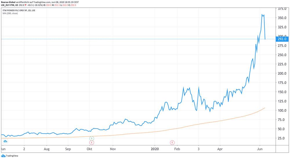 Chart ITM Power