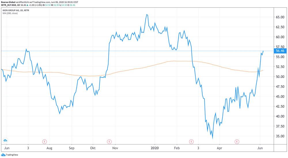 Chart Kion