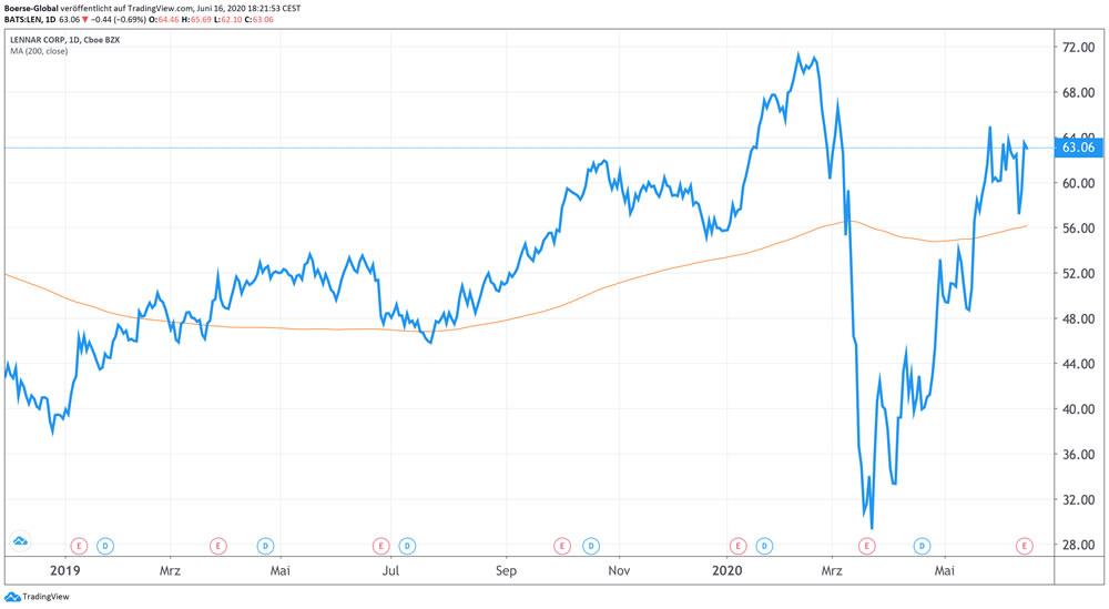 Chart Lennar